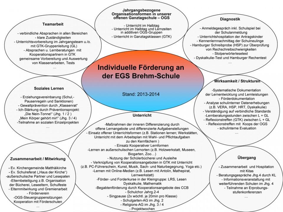Konzept Individuelle Förderung